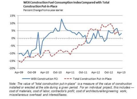 WEX Construction Fuel Consumption Index Compared with Total Construction Put-In-Place