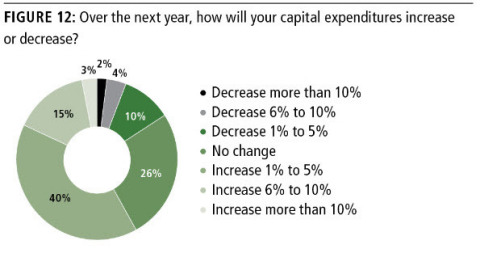 Capital Investment and Expansion Through M&A Activity Remain Important Industry Forces (Graphic: Business Wire)