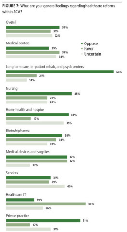Support for the Affordable Care Act is Drying Up (Graphic: Business Wire)