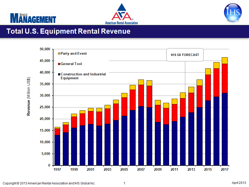 Rental Revenue Chart (Graphic: American Rental Association)