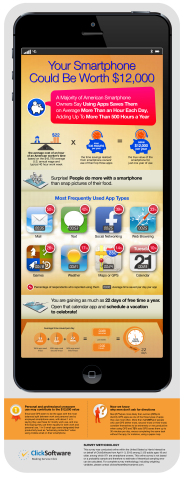 Your Smartphone Could Be Worth $12,000, New Survey Finds (Graphic: Business Wire)
