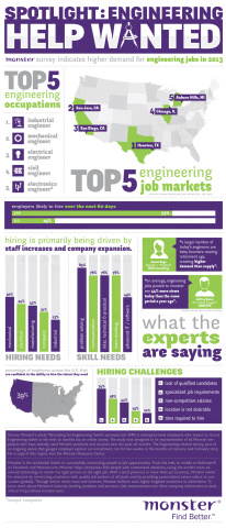 Demand For Engineering Jobs Grows In 2013, Monster Employer Survey Finds