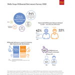 Wells Fargo Millennial Retirement Survey 2013