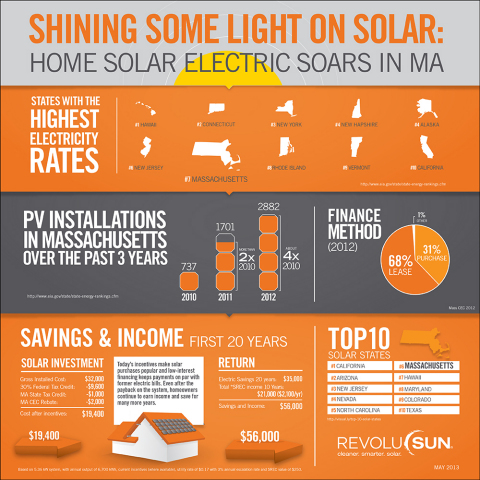 """Infographic explains the residential solar installation boom in Massachusetts. High electricity bills, federal and state solar tax credits, and a growing number of ways to """"go solar"""" and save money make Massachusetts' cold climate a hot one for PV energy production. (May 2013)(Graphic: Business Wire)"""
