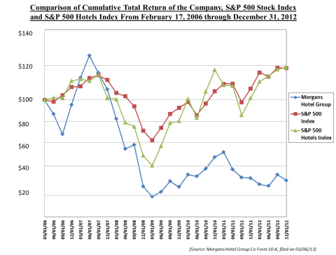 Comparison of Cumulative Total Return of the Company, S&P 500 Stock Index and S&P 500 Hotels Index From February 17, 2006 through December 31, 2012 (Graphic: Business Wire)
