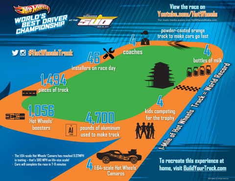"""Hot Wheels """"World's Best Driver Championship"""" infographic. (Graphic: Business Wire)"""