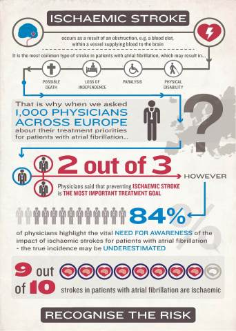 An infographic highlighting the key results from a new MedLIVE(TM) pan-European PULSE of 1,000 physicians