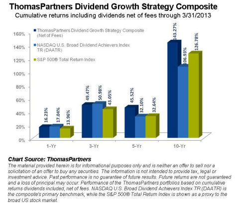ThomasPartners Dividend Growth Strategy Composite