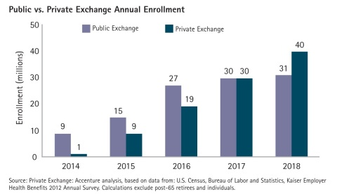 By 2018, private exchange enrollment will surpass participation in state-run public health insurance exchanges, according to Accenture's research. (Graphic: Business Wire)