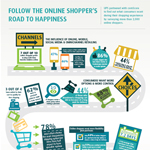 UPS worked with comScore to learn what consumers want from their favorite retailers during their online shopping experience. Take a look...