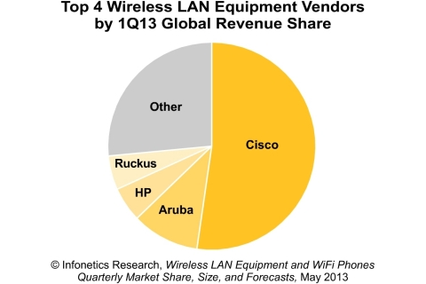 enterprise wlan market analysis cisco Apollo group builds a cisco enterprise network to deliver high  interconnecting outdoor wlan with  speed time-to-market sony adopts cisco solution.
