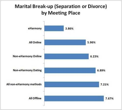 Rate of Separation or Divorce (Graphic: Business Wire)