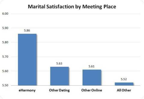 Marital Satisfaction by Meeting Place (Graphic: Business Wire)