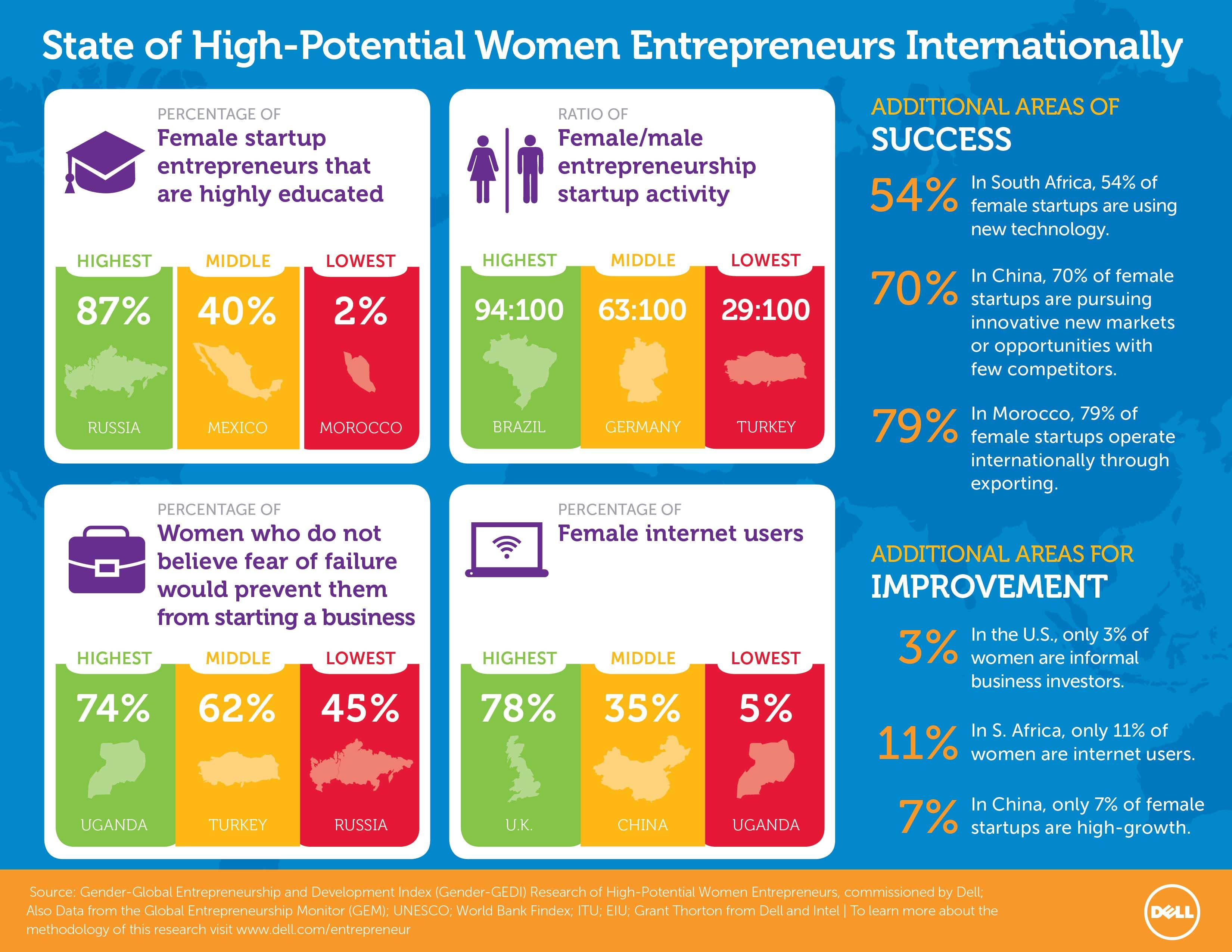 Infographic: State of High-Potential Women Entrepreneurs Internationally (Graphic: Business Wire)