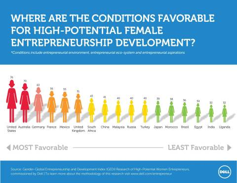 Infographic: Where are Conditions Favorable for High-Potential Female Entrepreneurship? (Graphic: Business Wire)