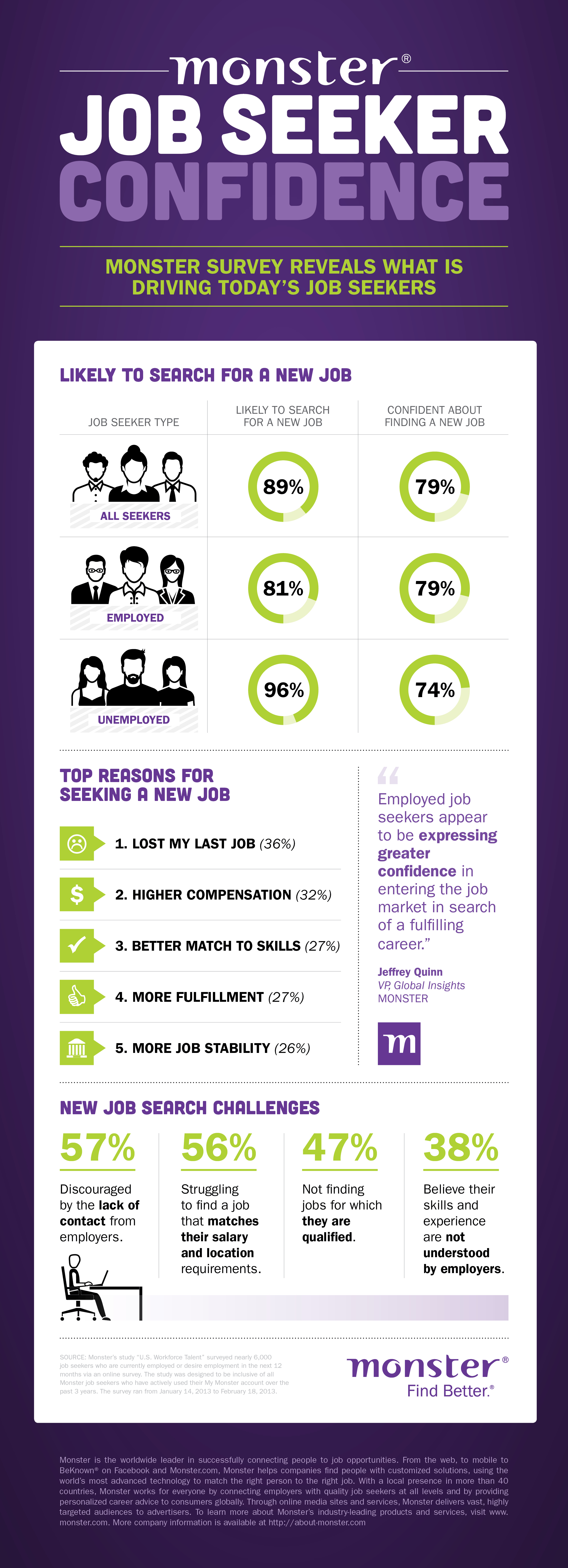 monster s workforce talent survey reveals optimistic job seeker monster s workforce talent survey reveals optimistic job seeker outlook business wire