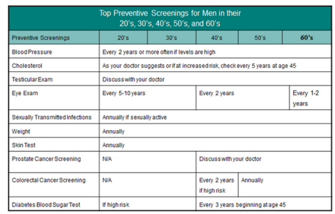 Top Preventive Screenings for Men (Graphic: Health Net, Inc.)