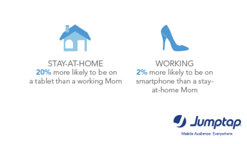 Stay-at-home Moms more likely to be on a tablet than working Moms via Jumptap May MobileSTAT (Graphic:Business Wire)