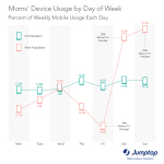 Moms most likely to use mobile on weekends via Jumptap May MobileSTAT (Graphic:Business Wire)