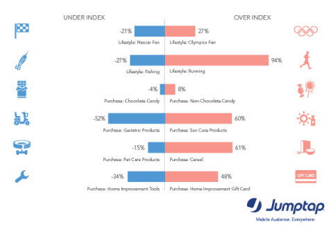 Mobile insights about Soccer Moms via Jumptap May MobileSTAT (Graphic:Business Wire)