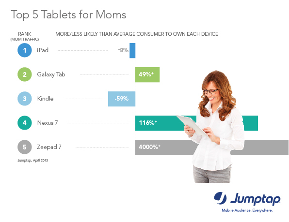 Moms are 8% less likely to own an iPad than the average consumer via Jumptap May MobileSTAT (Graphic:Business Wire)
