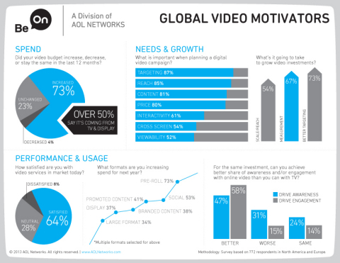Be On Global Video Motivators Infographic (Graphic: Business Wire)