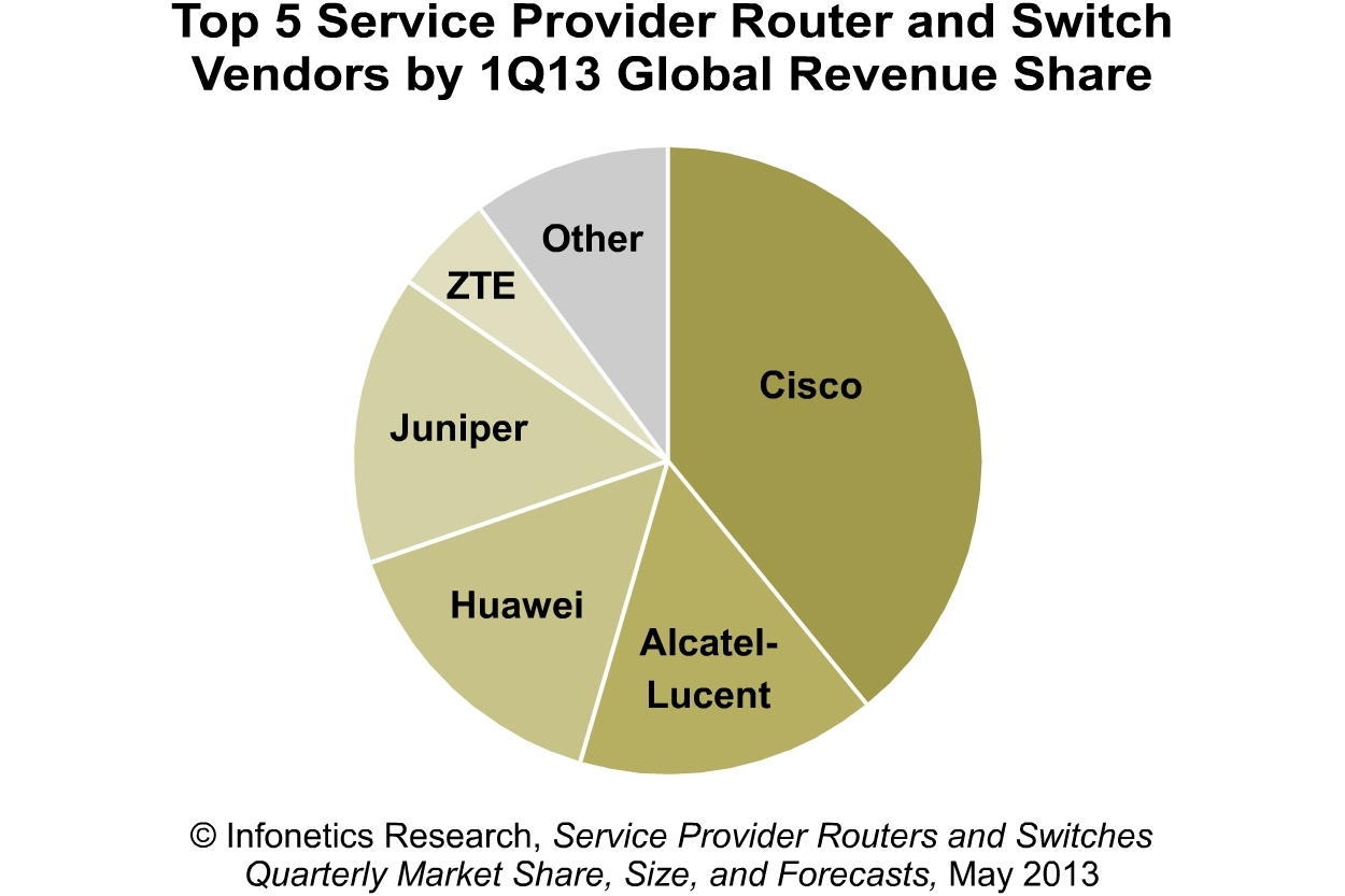 Infonetics: Long-Term Outlook for Carrier Router/Switch
