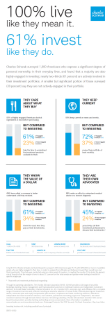 100% live like they mean it. 61% invest like they do. (Graphic: Business Wire)
