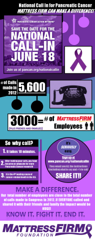 Mattress Firm encourages participation in National Call-In Day to help support pancreatic cancer research and awareness. (Graphic: Business Wire)