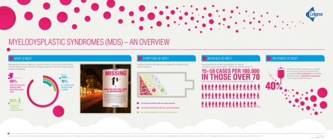 Myelodysplastic Syndromes (MDS): An overview (Graphic: Business Wire)
