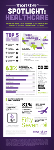 Workforce Talent Survey: Healthcare (Graphic: Business Wire)