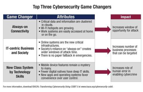 ISACA outlines the top three cybersecurity game changers and their impacts. (Graphic: Business Wire)