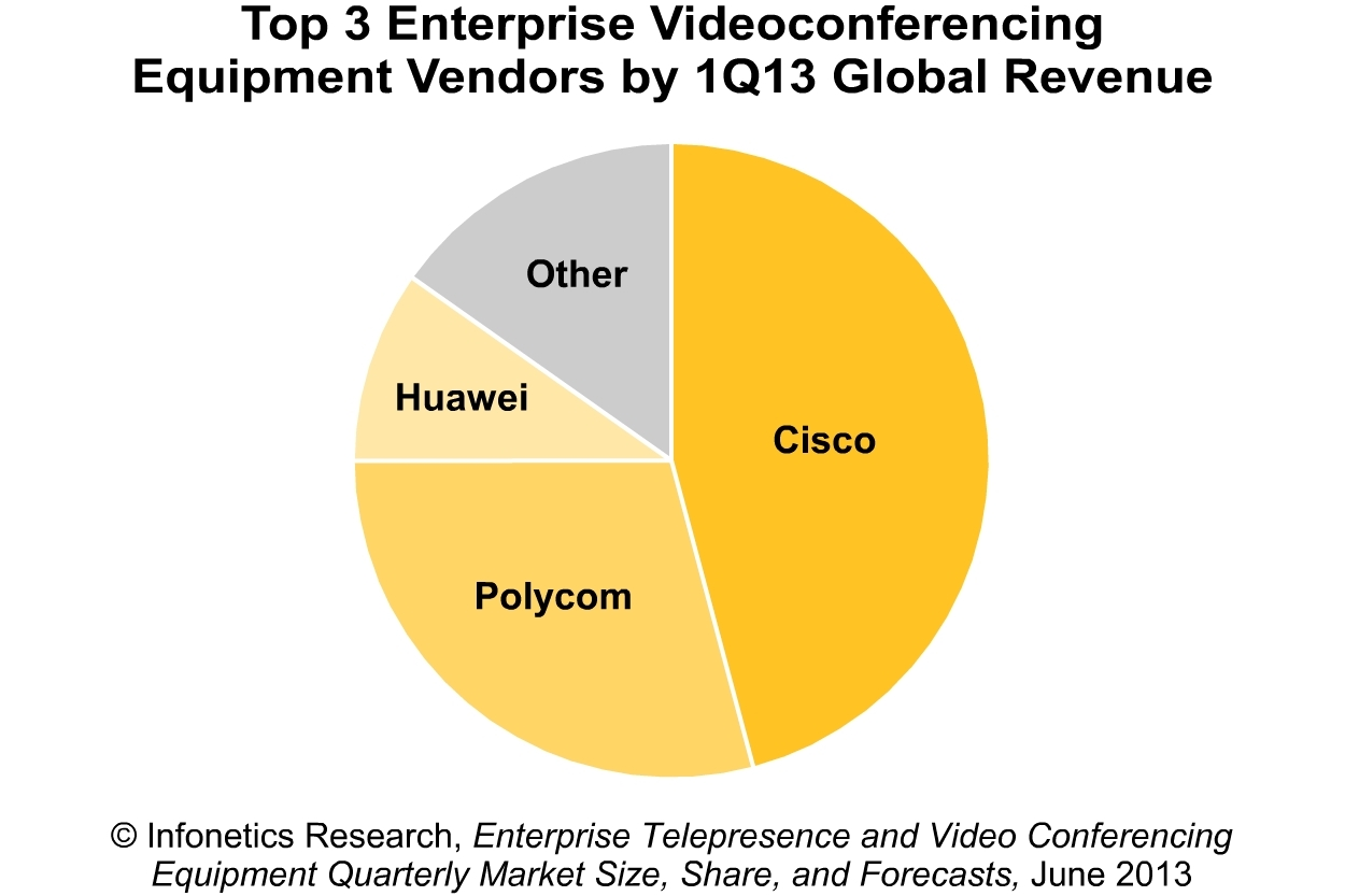 Infonetics doubling year over year pbx based video systems keeping infonetics doubling year over year pbx based video systems keeping enterprise video market afloat business wire asfbconference2016 Choice Image