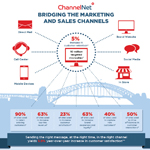 ChannelNet bridges marketing and sales channels for auto lenders by providing the right message, at the right time, in the right digital channel resulting in increased customer retention and customer satisfaction. (Graphic: Business Wire)