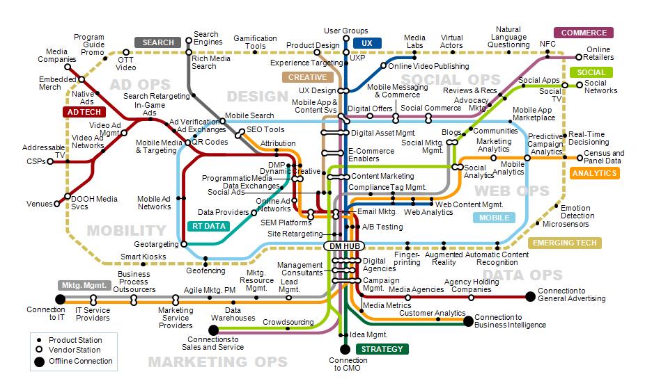 Gartner Introduces the Digital Marketing Transit Map to