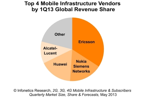 Ericsson remains king of the RAN, with double the revenue market share of #2 Nokia Siemens Networks, reports Infonetics Research. (Graphic: Infonetics Research)