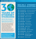IEEE 802.3(TM) 'Standard for Ethernet' marks 30 years of innovation and global market growth (Graphic: Business Wire)