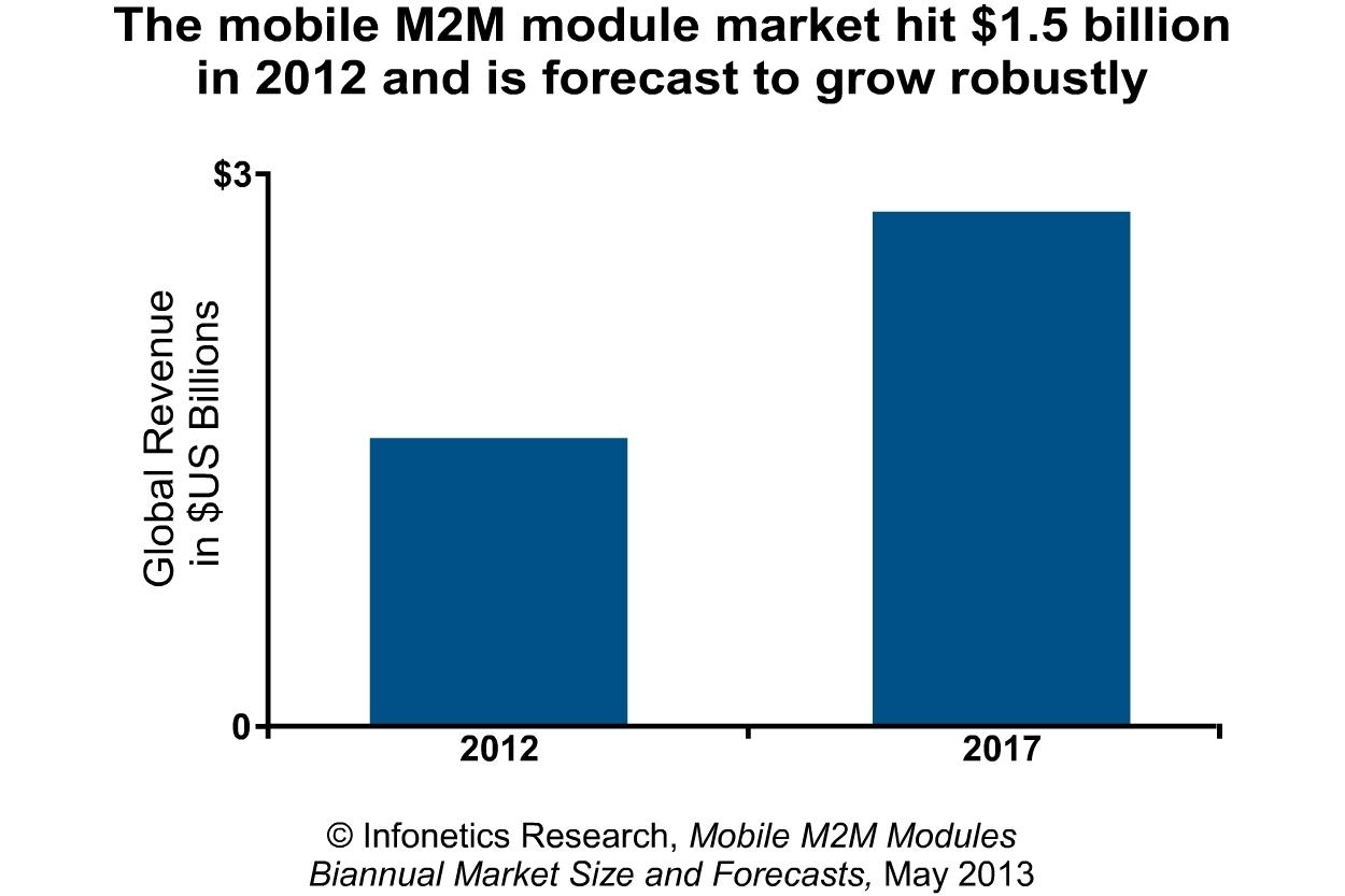 Infonetics Mobile M2m Module Segment Of The Market Hits 15 Mkt Wiring Diagram Billion Business Wire