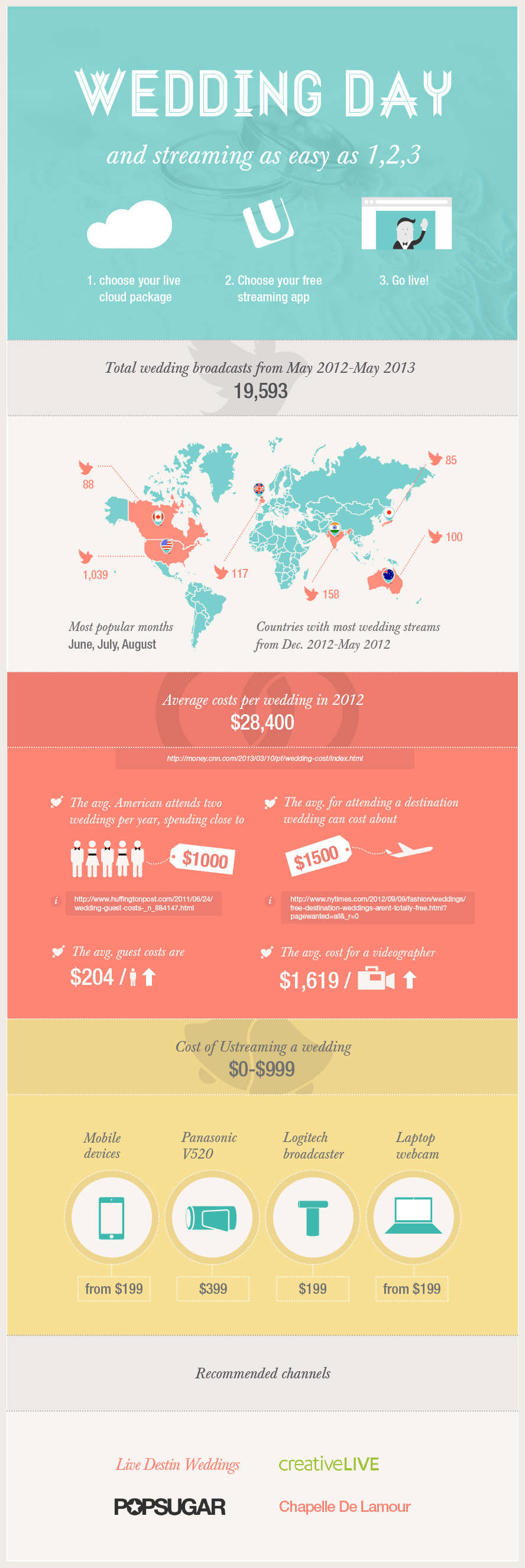 Ustream Weddings Infograph (Graphic: Business Wire)