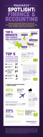 Monster.com Workforce Talent Survey - Finance & Accounting (Graphic: Business Wire)