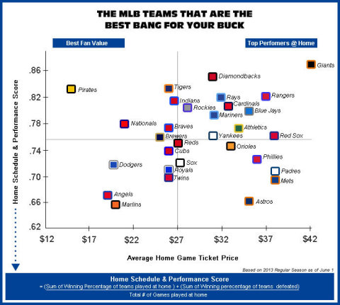 Teams positioned in the upper left quadrant are the best value to fans because they boast competitive at home schedules and strong performance for the lowest average ticket price. (Graphic: Business Wire)