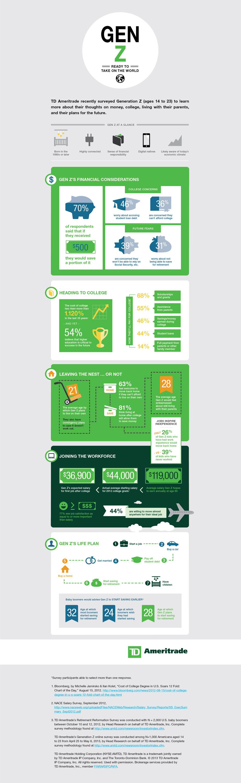 Generation Infographic Genz Infographic b Generation