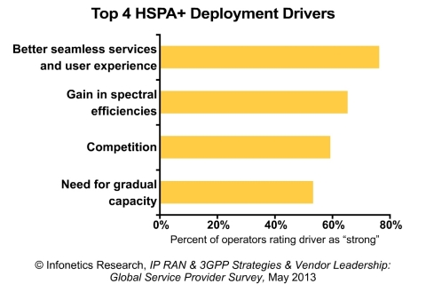 """Over 80% of the service providers participating in our survey ranked 'enabling new services' and 'enhancing user experience' as the top reasons for running EDGE in their networks, and nearly as many named 'better seamless services and user experience' as a top driver for deploying HSPA+,"" reports Stephane Teral, principal analyst for mobile infrastructure and carrier economics at Infonetics Research. (Graphic: Infonetics Research)"
