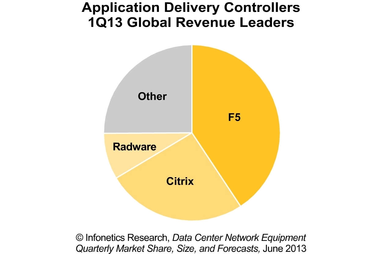 global application delivery controller market 2014 Application delivery controller market report provides by product & geography global market forecast till 2022 on revenue, trends, growth, share and size brow.