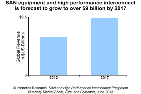 Infonetics Research forecasts the combined SAN and high-performance interconnect (HPI) equipment market to top $9 billion by 2017, with the HPI segment gaining as 10GE, 40GE and 100GE transports become the norm for networking within the data center. (Graphic: Infonetics Research)