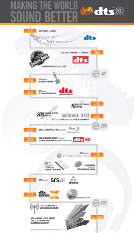 DTS Celebrates 20 Years of 'Making the World Sound Better' (Graphic: Business Wire)