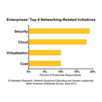 The top 4 networking-related initiatives for enterprises over the next 12 months are beefing up security, adoption of cloud architectures/services, virtualization of IT infrastructure and cost containment, reports Infonetics Research. (Graphic: Infonetics Research)