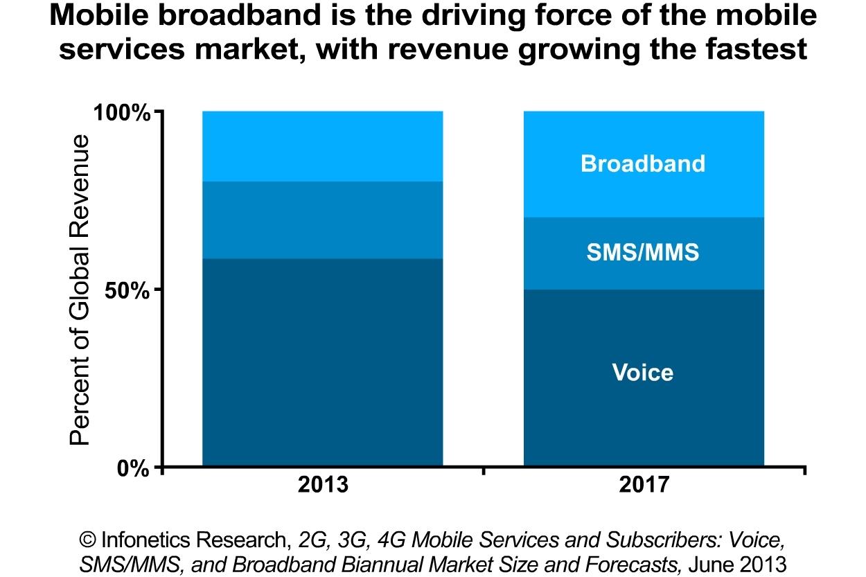 Infonetics: European Consumers Spending Less on Mobile ...