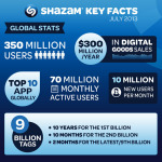"""We are delighted to welcome America Movil as an investor in Shazam as we execute on our mission to enable people to engage with content and brands in the easiest way possible whether they are interacting with television, music or in retail environments."" said Shazam Executive Chairman, Andrew Fisher. ""This investment will help support our continued expansion as we seek to become an increasingly important part of people's everyday lives. With over 350 million users we are excited to be partnering with America Movil to further accelerate our growth throughout the Americas."" (Graphic: Business Wire)"