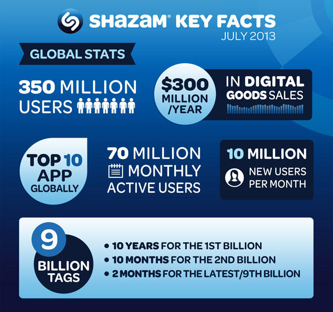 """""""We are delighted to welcome America Movil as an investor in Shazam as we execute on our mission to enable people to engage with content and brands in the easiest way possible whether they are interacting with television, music or in retail environments."""" said Shazam Executive Chairman, Andrew Fisher. """"This investment will help support our continued expansion as we seek to become an increasingly important part of people's everyday lives. With over 350 million users we are excited to be partnering with America Movil to further accelerate our growth throughout the Americas."""" (Graphic: Business Wire)"""